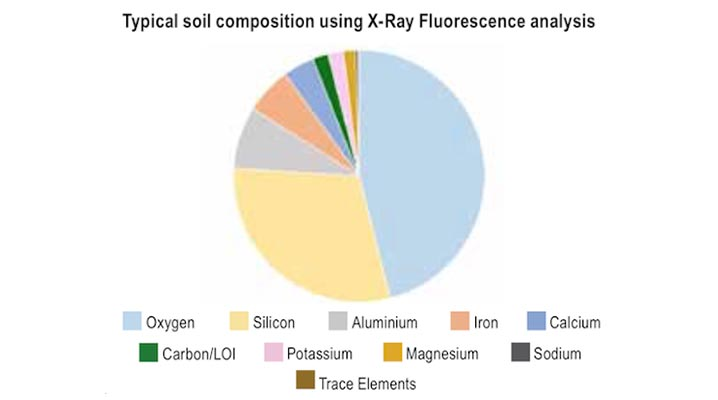 Typical soil composition using X-Ray Fluorescence analysis - Pie Chart