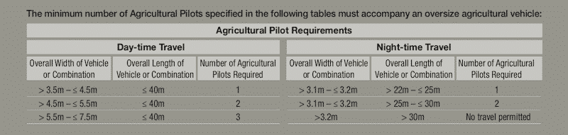 Chart of Agri-vehicles for WA