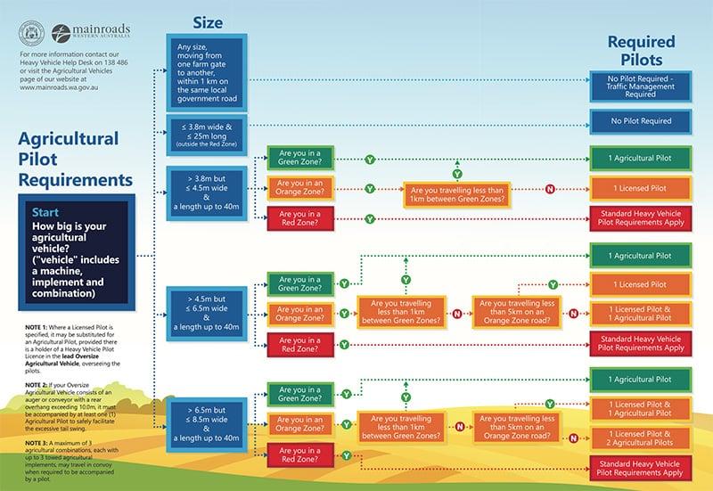 MainRoads Chart